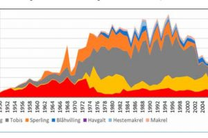 Catches of pelagic species both for human consumption and protein production between 1950 and 2015 - @ Fiskerforum